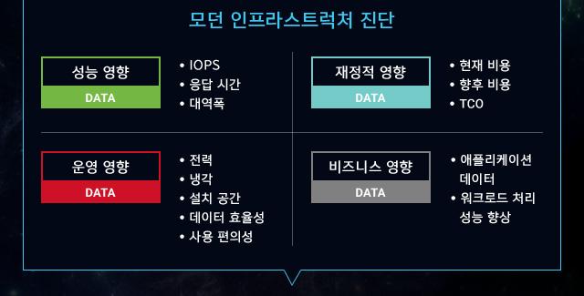 모던 인프라스트럭처 진단    성능 영향 - IOPS - 응답 시간 - 대역폭 / 재정적 영향 - 현재 비용 - 향후 비용 - TCO / 운영 영향 - 전력 - 냉각 - 설치 공간 - 데이터 효율성 - 사용 편의성 / 비즈니스 영향 - 애플리케이션 데이터 - 워크로드 처리 성능 향상